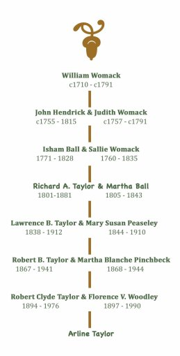 womack descendant chart_web